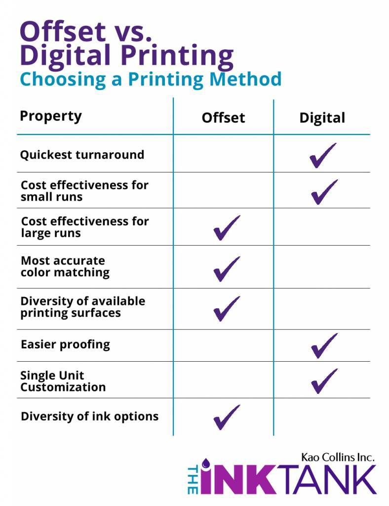 Comparison Chart between Offset Printing and Digital Printing
