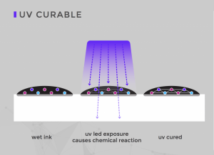 illustration-of-how-uv-curable-ink-works