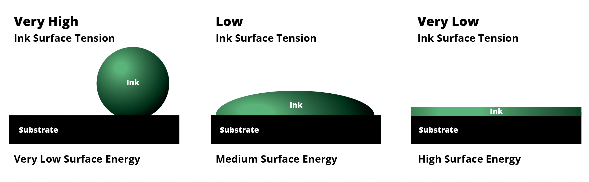 illustration showing relationship of surface tension of ink and surface energy of substrate