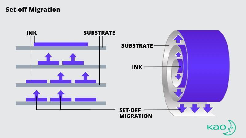illustration of set-off ink migration