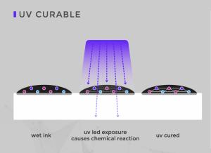 illustration of uv light ink curing process