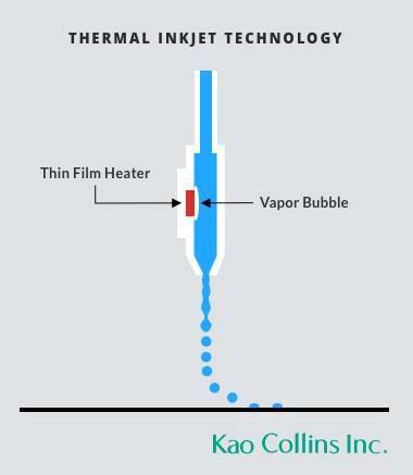 Illustration of how TIJ Thermal Inkjet printhead works